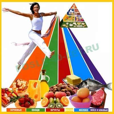 Диеты – зло! Лучшая диета – правильное питание